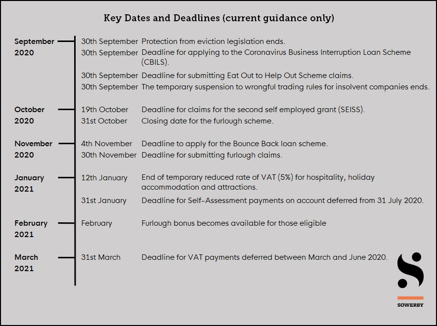 Key dates and deadlines from September 2020